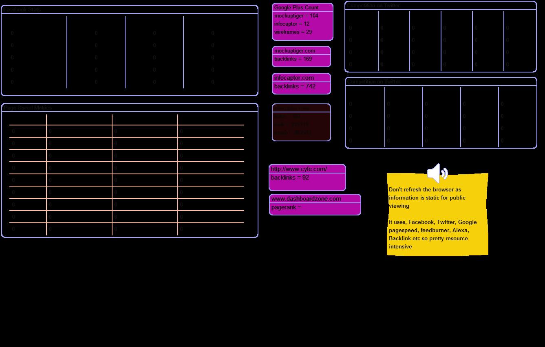 Vanity Dashboard metrics